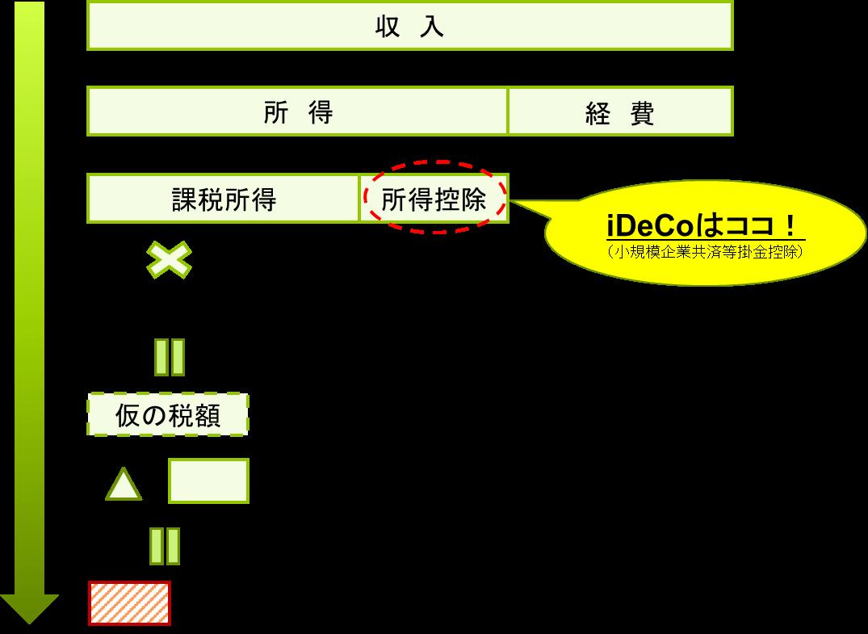 iDeCoで拠出した金額が小規模企業共済等掛金控除になる