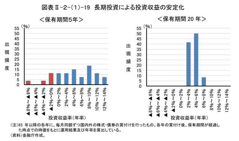 長期投資による投資収益の安定化を示すデータ(金融庁作成)