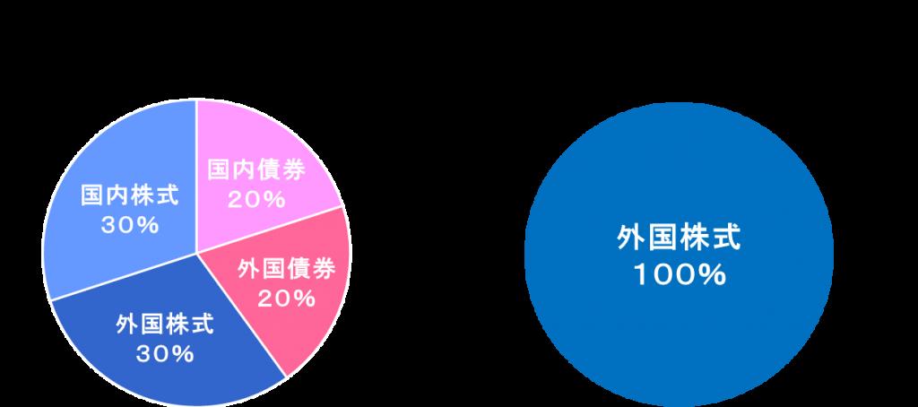 マルチアセット(バランス)型ファンドとシングルアセット型ファンドのイメージ図