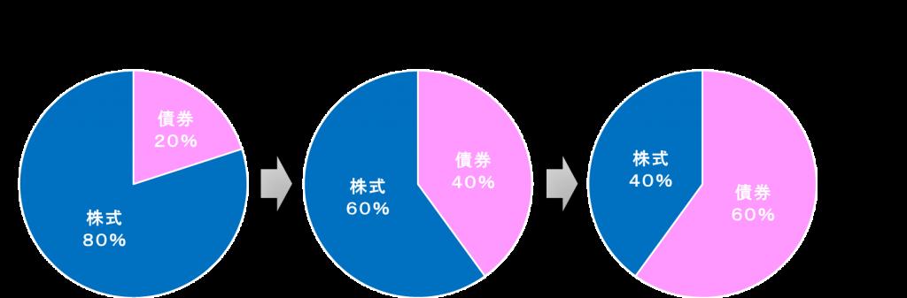 世代別アセットアロケーションのイメージ図