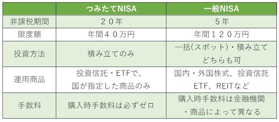 つみたてNISAと一般NISAの比較表