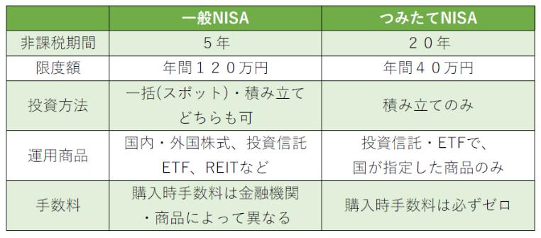 一般NISAとつみたて(積立)NISAの比較表