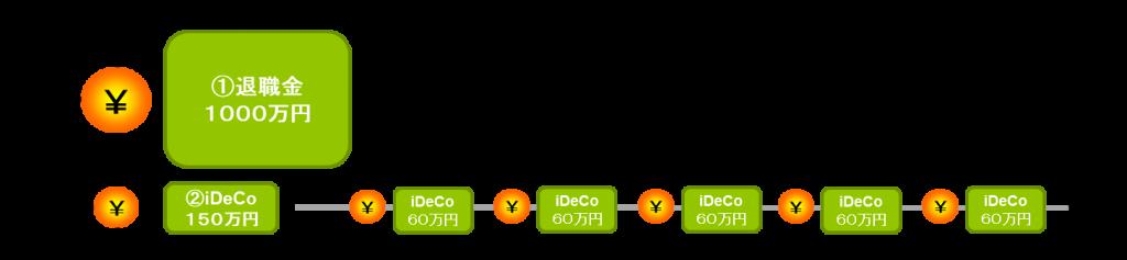 確定拠出年金(iDeCo)の賢い受給方法③ー3
