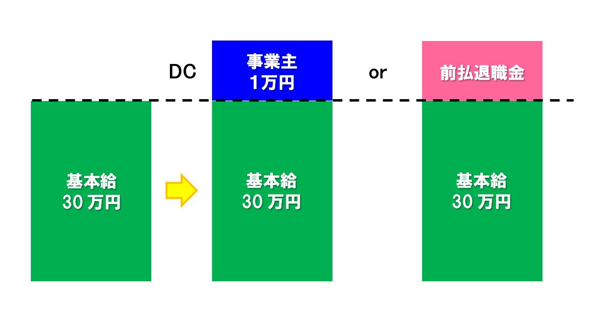 企業型確定拠出年金(DC/401k)のタイプ② 給与上乗せ型・選択制
