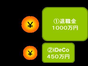 確定拠出年金(iDeCo)の賢い受給方法③ー1