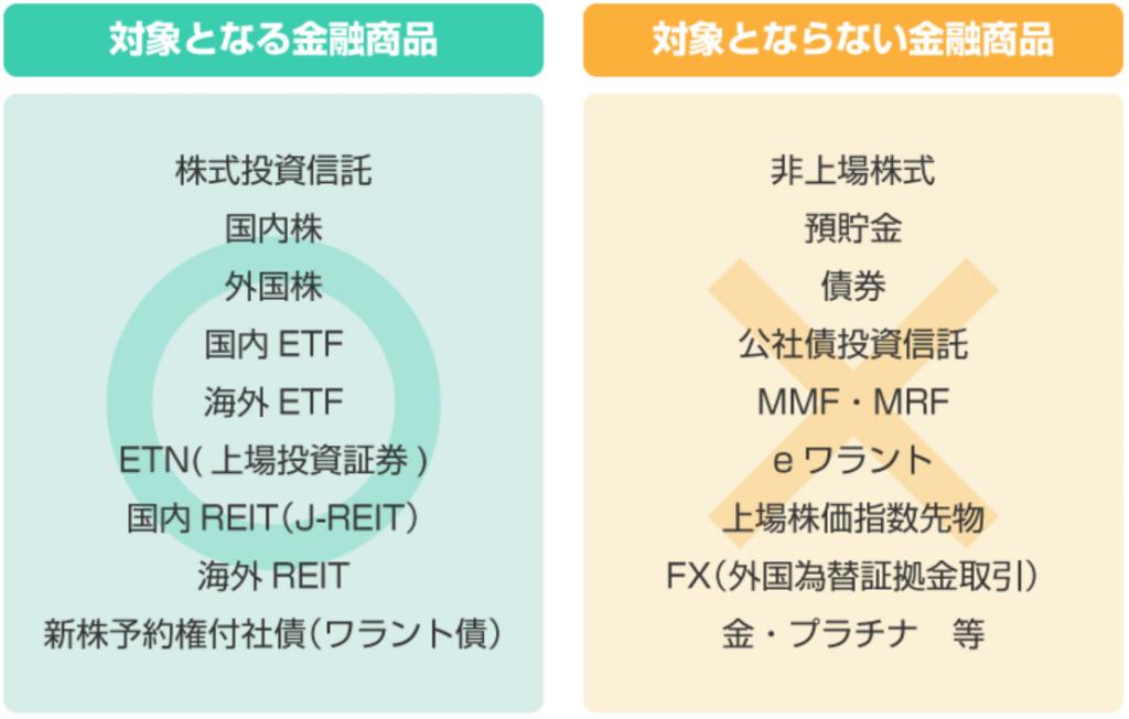 一般NISAで対象と「なる」金融商品と「ならない」金融商品