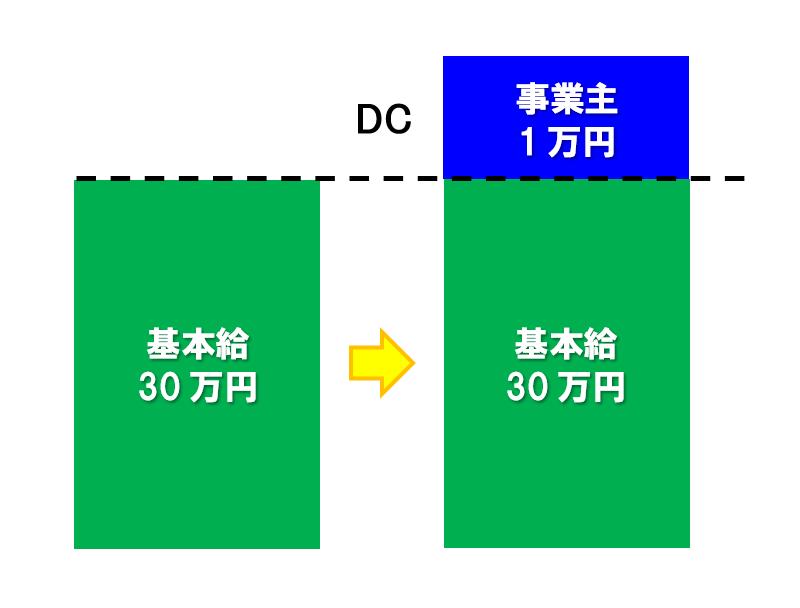 企業型確定拠出年金(DC/401k)のタイプ① 給与上乗せ型・全員加入制