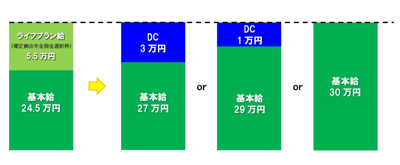 企業型確定拠出年金(DC/401k)のタイプ③ 給与原資型・選択制