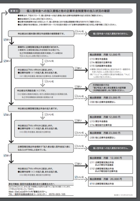 事業所登録申請書兼第2号加入者に係る事業主の証明書(右ページ)