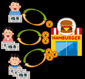 ハンバーガー屋に出資して、代わりに株券をもらうイメージ図