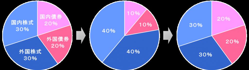 リバランスのイメージ図