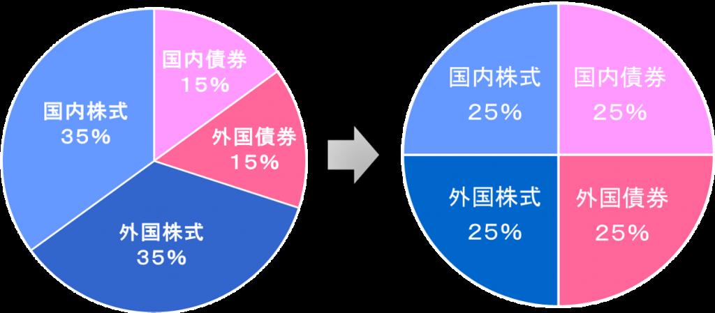 リアロケーションのイメージ図