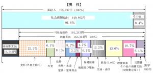家計調査報告書(2019年)高齢単身無職世帯・男性の収支