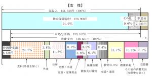 家計調査報告書(2019年)高齢単身無職世帯・女性の収支