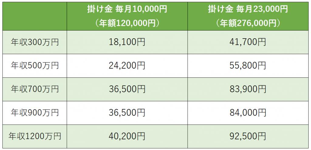 ideco節税効果(会社員)