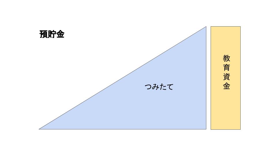 預貯金の説明画像
