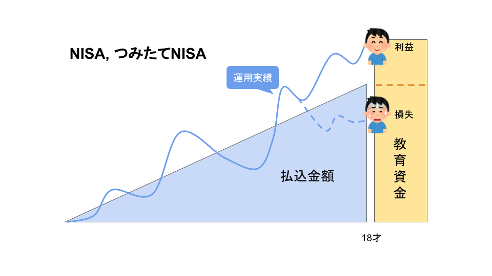 資産運用(NISA,つみたてNISA)の説明画像