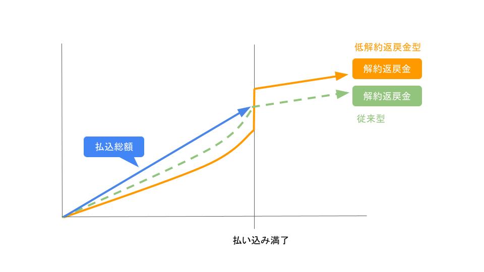 低解約返戻金型終身保険と従来型終身保険の比較図