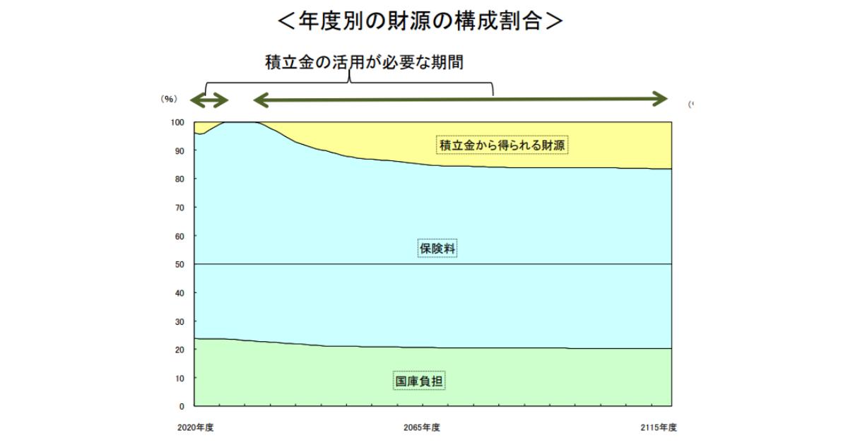 年金積立金の内訳図