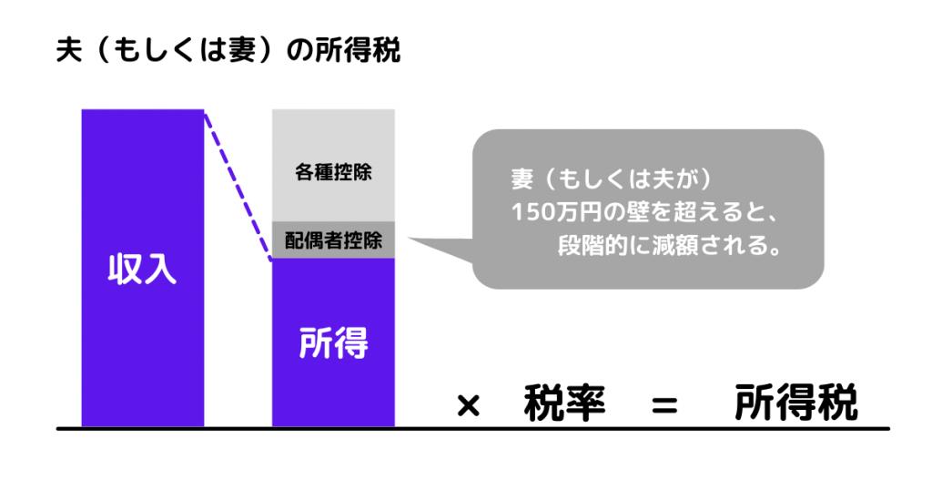 配偶者控除のイメージ図
