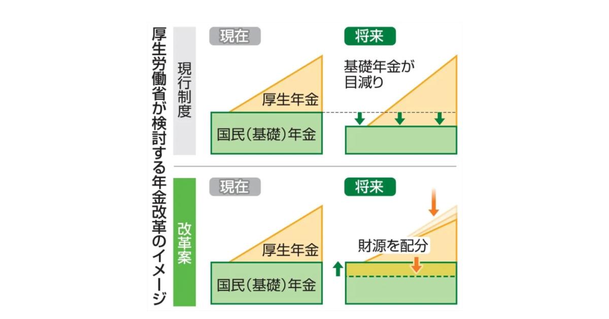 厚生労働省が検討する年金改革のイメージ
