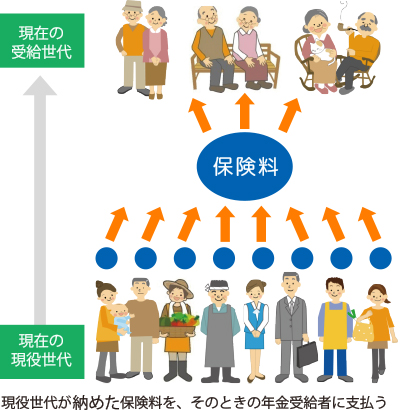年金賦課方式のイメージ