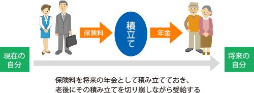 年金積立方式のイメージ図